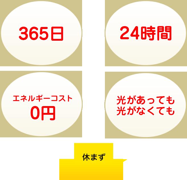 365日24時間エネルギーコスト0円光があっても光がなくても