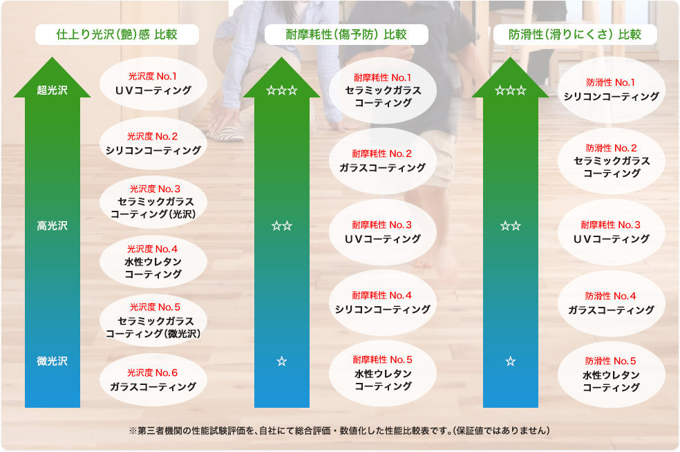 仕上り光沢(艶)感 比較,耐摩耗性(傷予防) 比較,防滑性(滑りにくさ) 比較