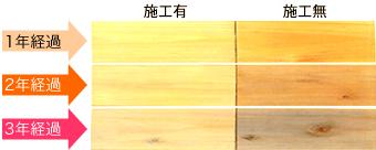 白木コーティング日焼け実験